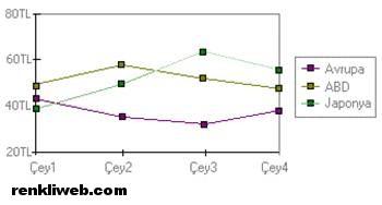 Çizgi Grafiği 1