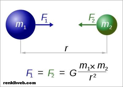 Evrensel kütle çekimi formülü - yerçekimi kanunu
