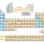 Element ve Özellikleri Nelerdir?