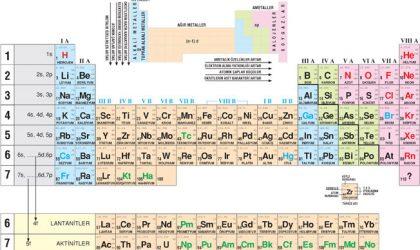 Elementlerin sınıflandırılmasının önemi nedir?