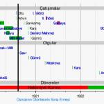 1920 – 1922 Yılları Arasında Geçen Olayların Tarih Şeridi