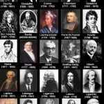 Geçmişten günümüze matematikçilerin kronolojik sıralaması nasıldır?