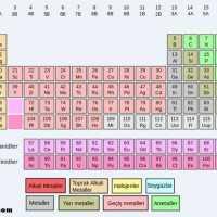 1-A grubundaki elementlerin tarihçesi ve hakkında bilgi veriniz?