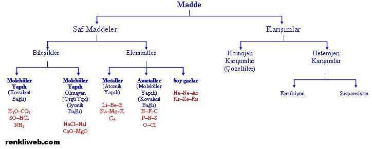 Maddelerin Sınıflandırılması1