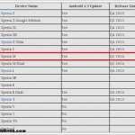 Hangi Sony Xperia Modellerine Android 4.3 Jelly Bean Güncellemesi Gelecek?