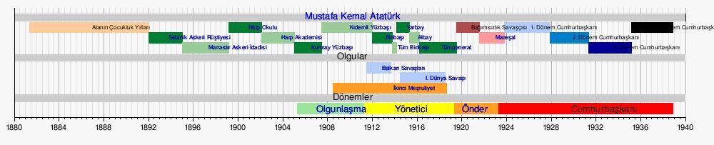 Atatürk'ün askerlik hayatı kronolojisini aldığı görevlerle beraber yazın?