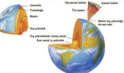 Dünya neyden oluşmuştur?