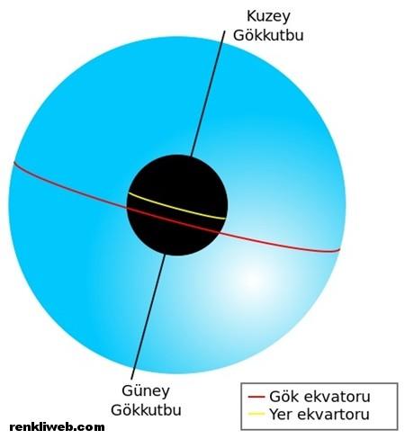 gök küre1