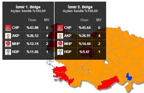 2015 izmir seçim sonuçları