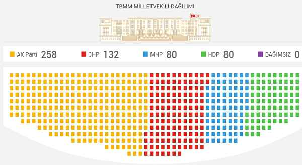 2015 seçimi milletvekili dağılımı