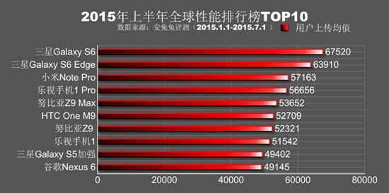 2015 antutu en hızlı telefonlar