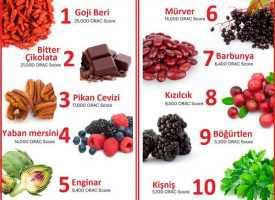 Yüksek Antioksidan İçeren Besinler