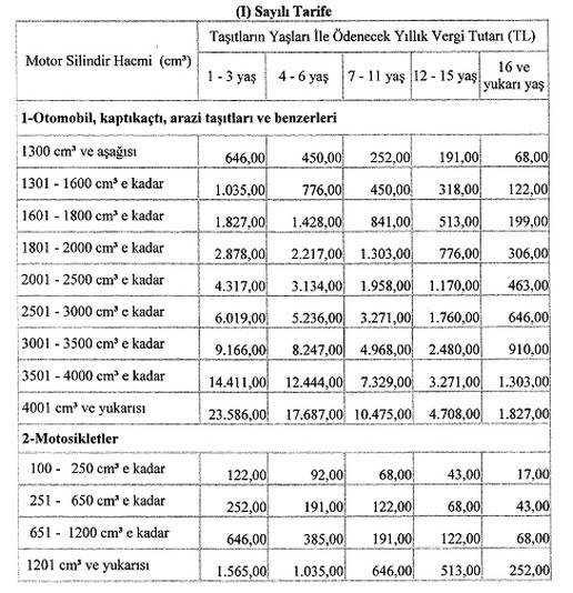 2017-motorlu-tasitlar-vergisi-mtv