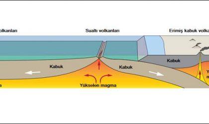 Volkan (Yanardağ) Nedir? Volkan Nasıl Oluşur?