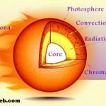 Güneş Kaç Derecedir? Güneşin Sıcaklığı