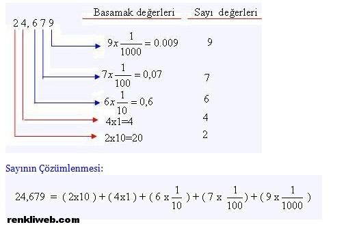 ondalık kesirler, matematik