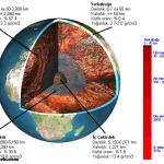 Dünyanın Yüzeyini Oluşturan Katı ve Sıvı Yapılar Nelerdir?