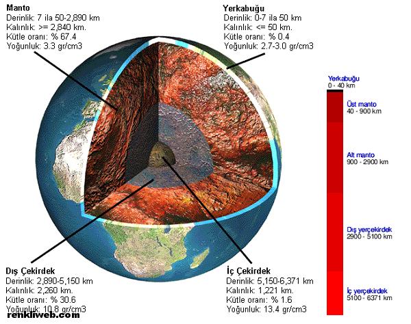 dünya, yer küre, yer kabuğu